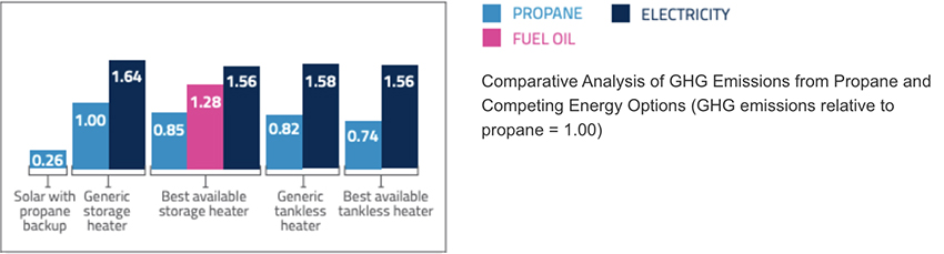 Compartative Analysis of GHG Emissions from Propane and Competing Energy Options